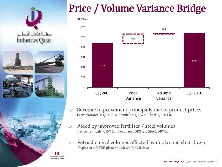 Price / Volume Variance Bridge