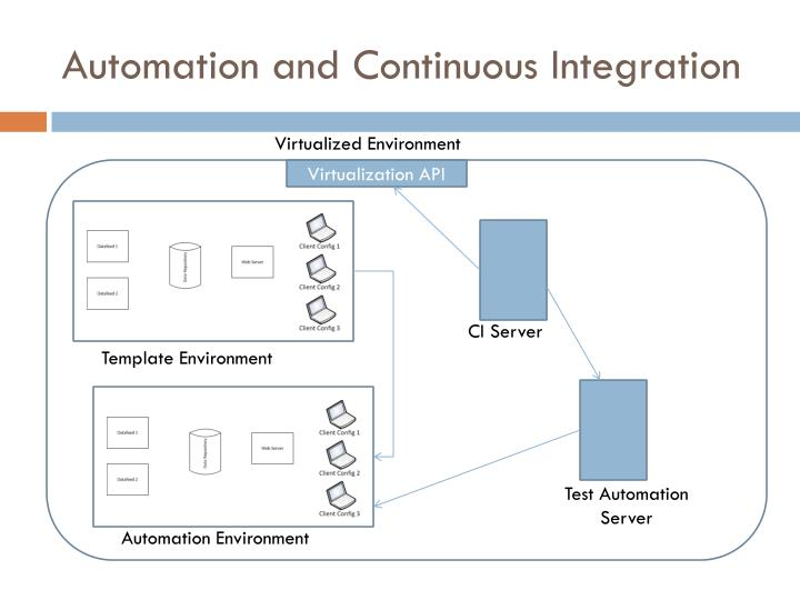 Automation and Continuous Integration