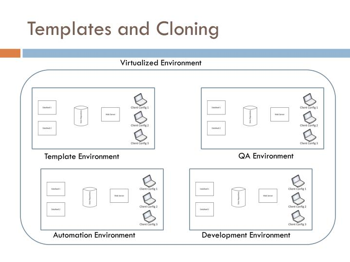 Templates and Cloning