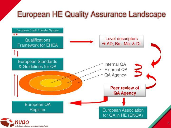 European HE Quality Assurance Landscape