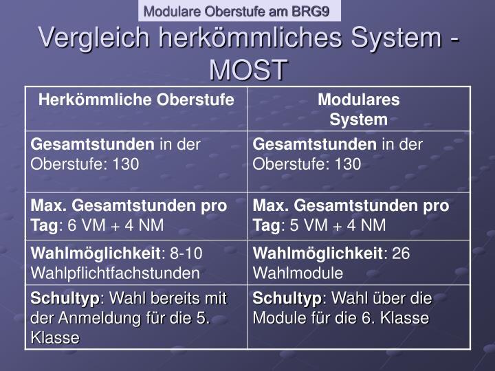 Vergleich herkömmliches System - MOST
