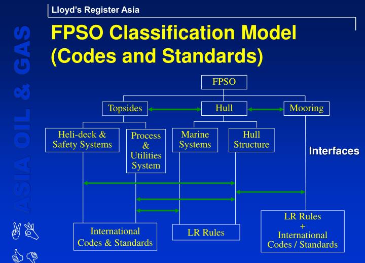 FPSO Classification Model (Codes and Standards)