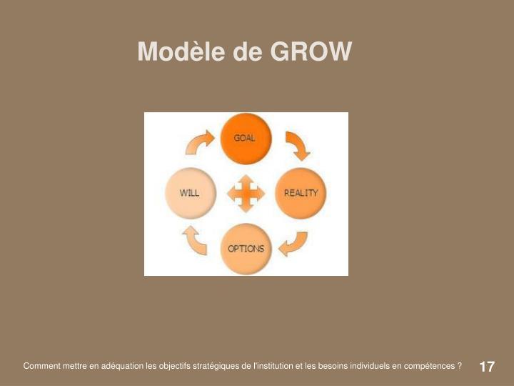Modèle de GROW