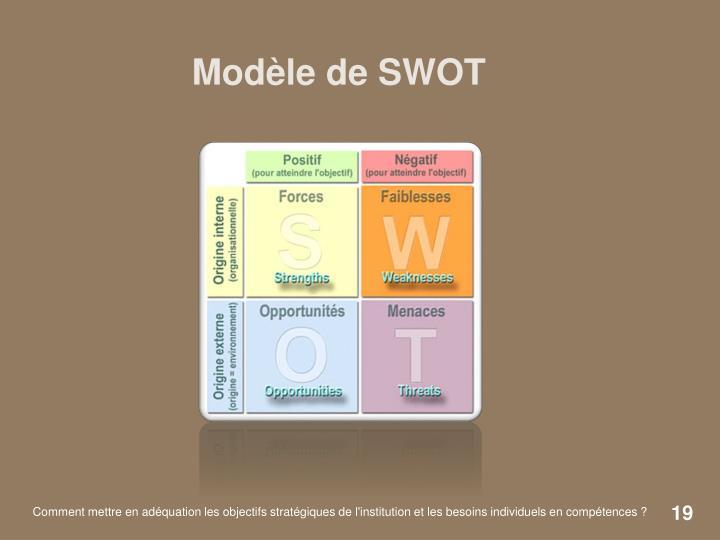 Modèle de SWOT