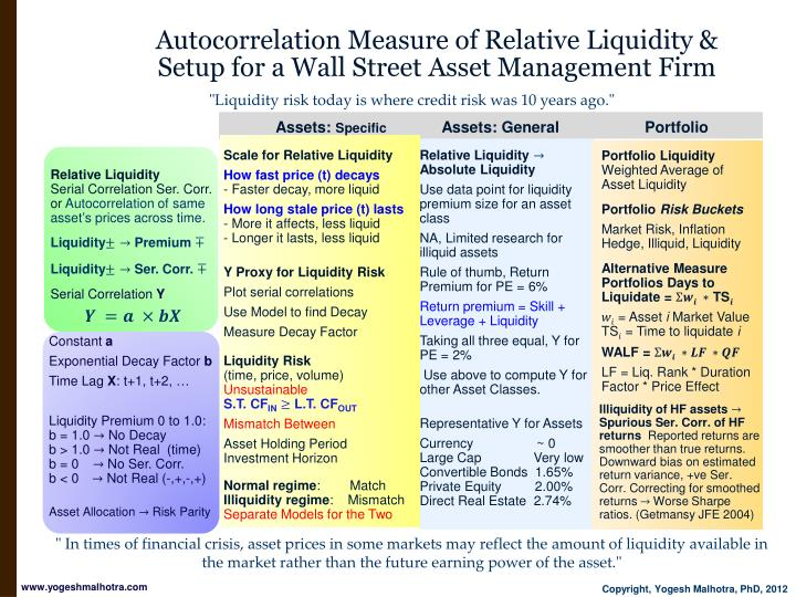 Autocorrelation Measure of Relative Liquidity &