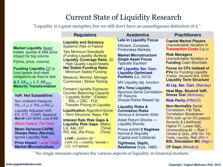 Current state of liquidity research