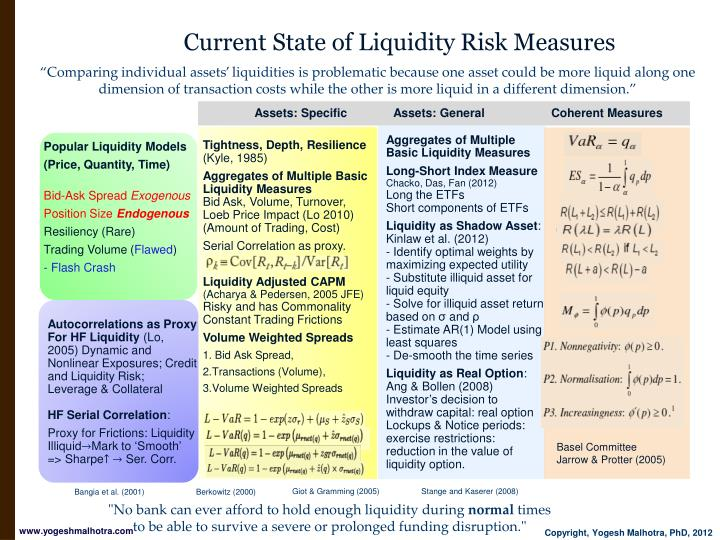 Current state of liquidity risk measures