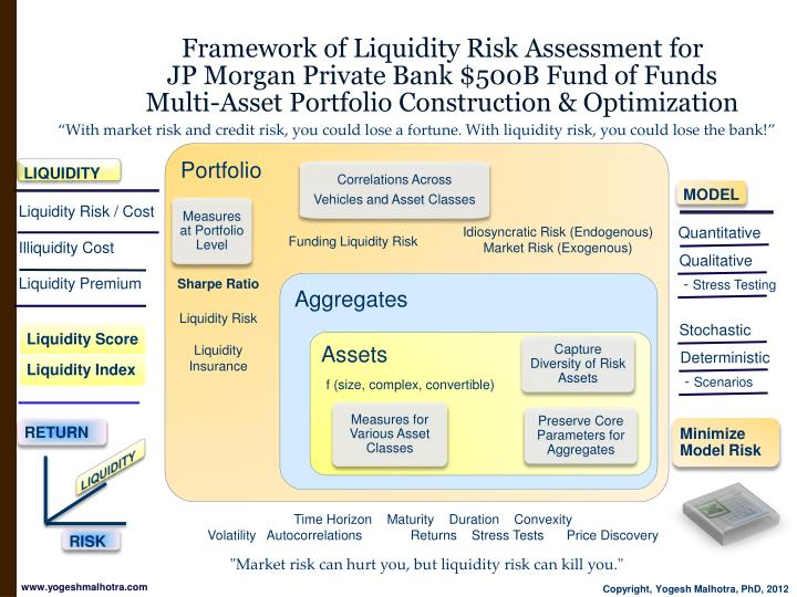 Framework of Liquidity