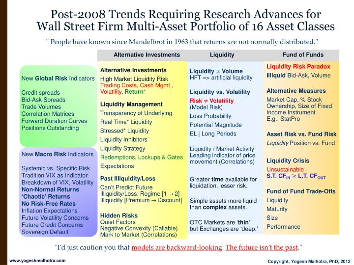 Post-2008 Trends Requiring Research Advances for