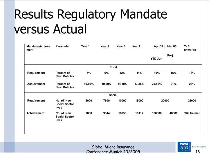 Results Regulatory Mandate versus Actual