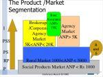 the product market segmentation