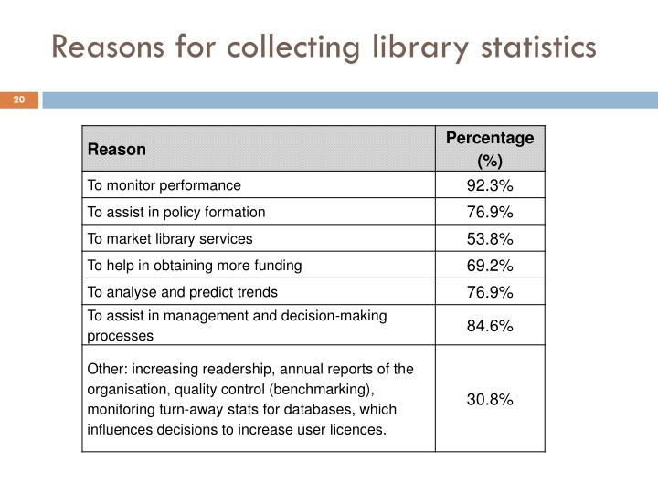 Reasons for collecting library statistics