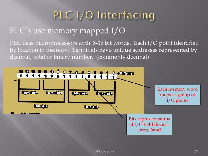 PLC I/O Interfacing