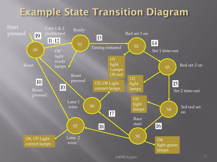 Example State Transition Diagram