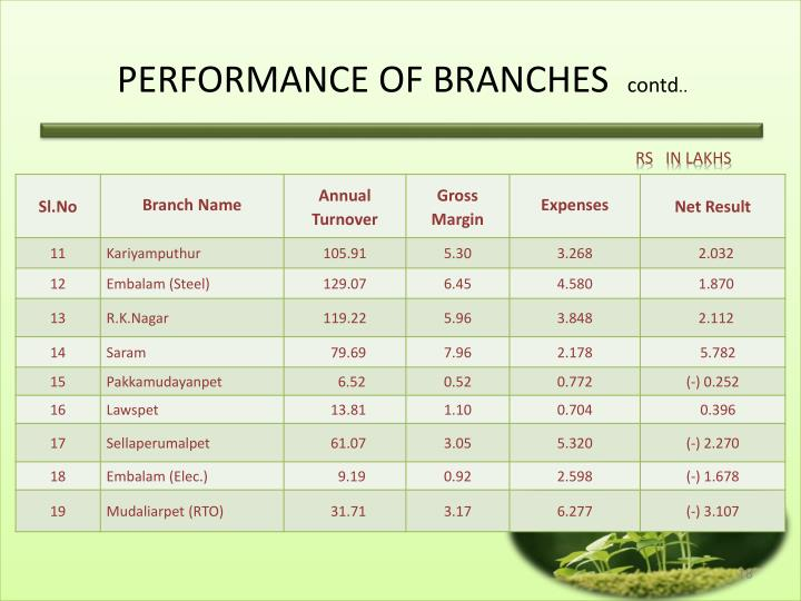 PERFORMANCE OF BRANCHES