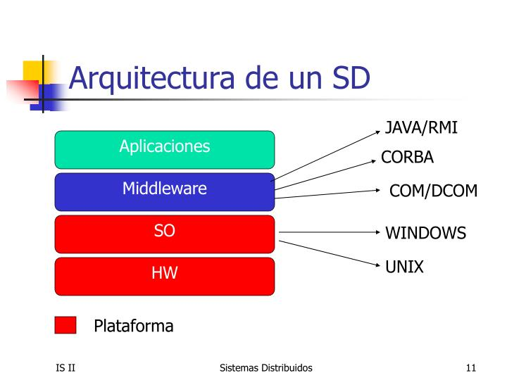 Arquitectura de un SD