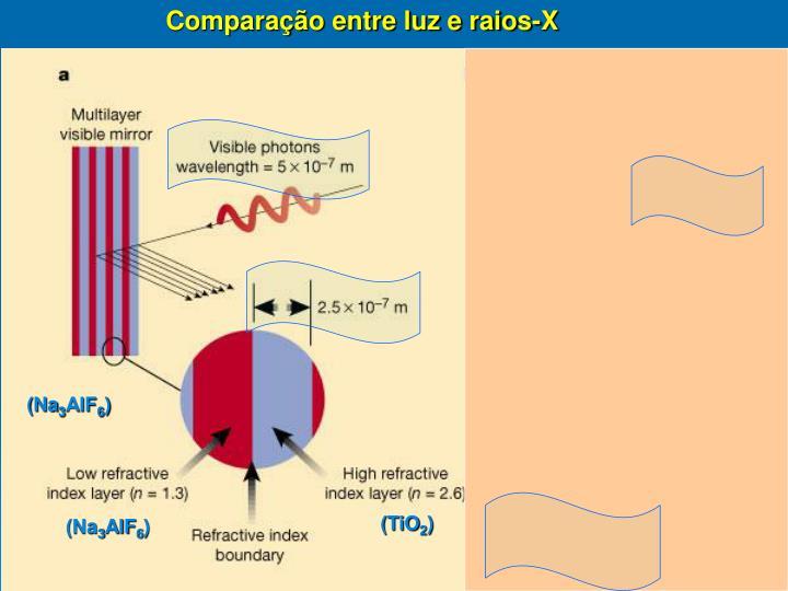 Comparação entre luz e raios-X
