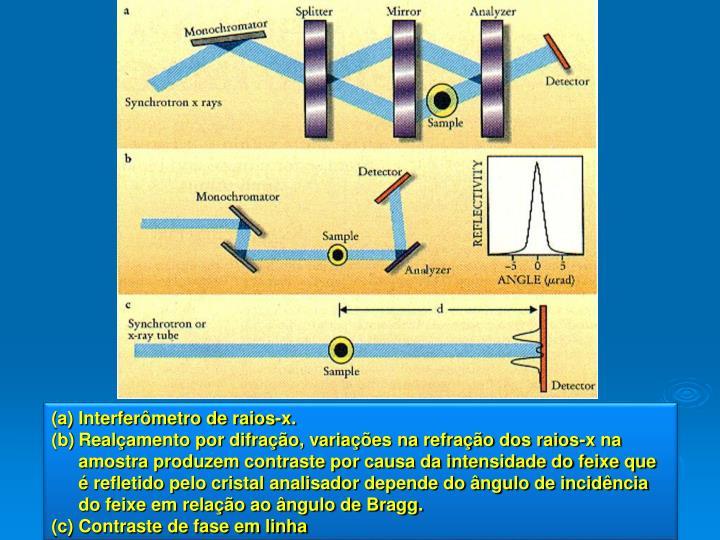 Interferômetro de raios-x.