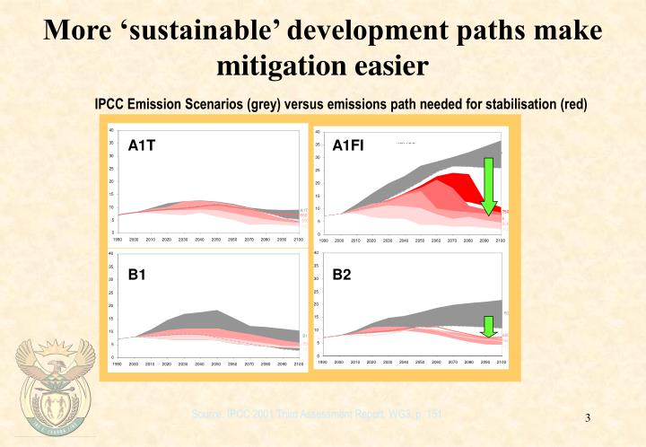 More sustainable development paths make mitigation easier