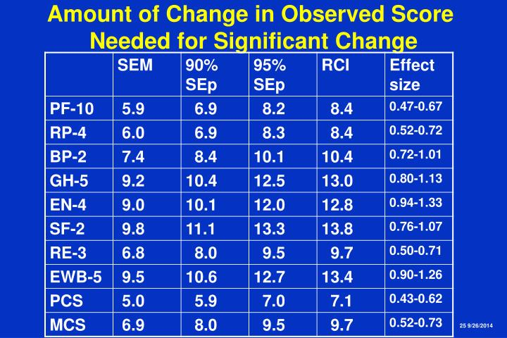 Amount of Change in Observed Score