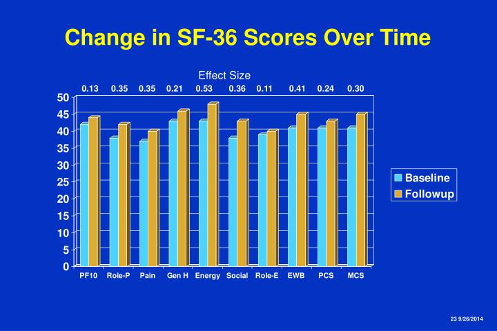 Change in SF-36 Scores Over Time