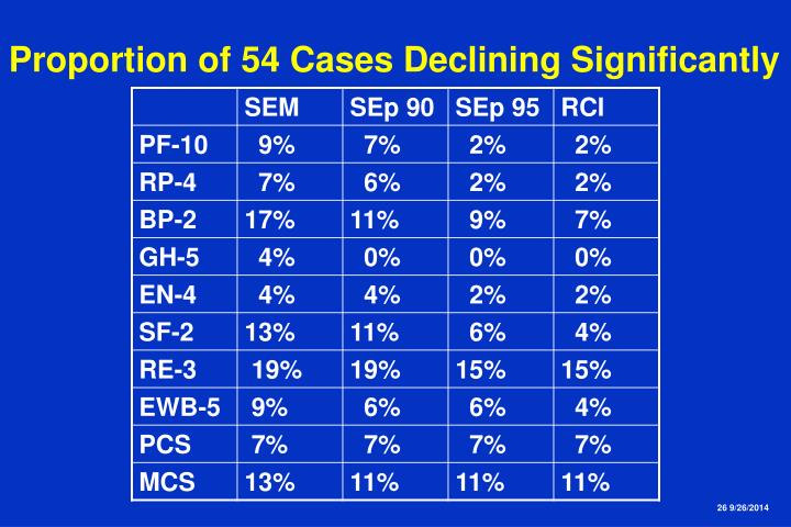 Proportion of 54 Cases Declining Significantly