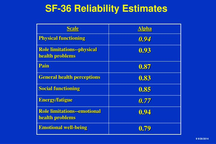 SF-36 Reliability Estimates