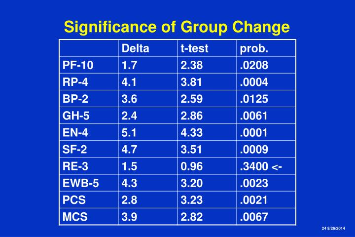 Significance of Group Change