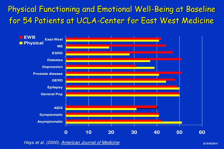 Physical Functioning and Emotional Well-Being at Baseline
