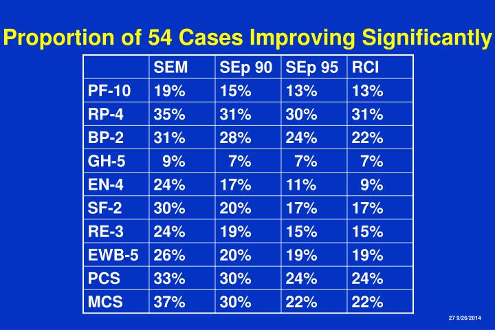 Proportion of 54 Cases Improving Significantly