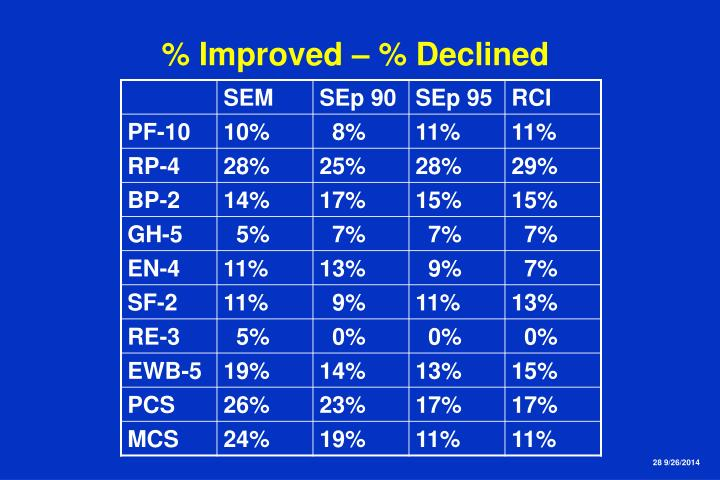 % Improved – % Declined