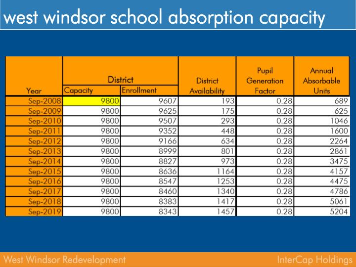 west windsor school absorption capacity