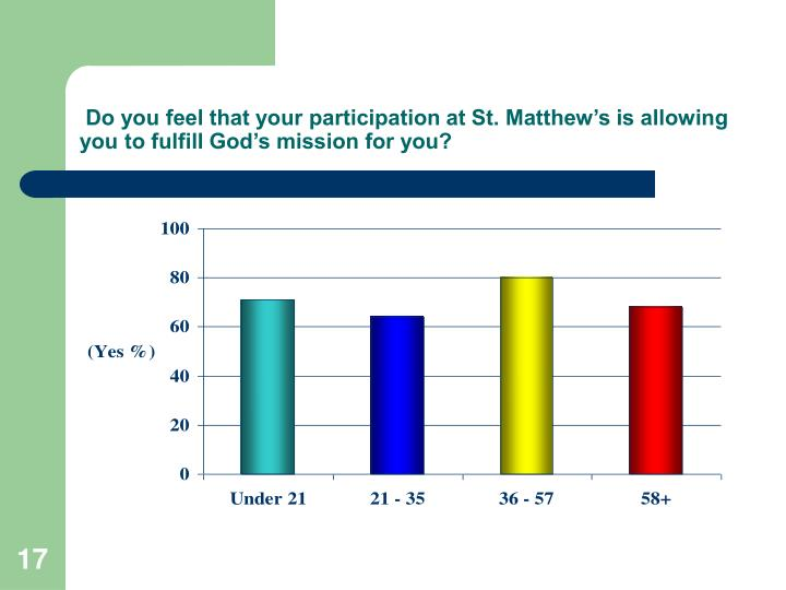 Do you feel that your participation at St. Matthew's is allowing you to fulfill God's mission for you?