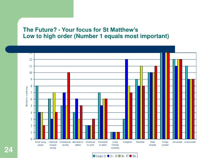 The Future? - Your focus for St Matthew's