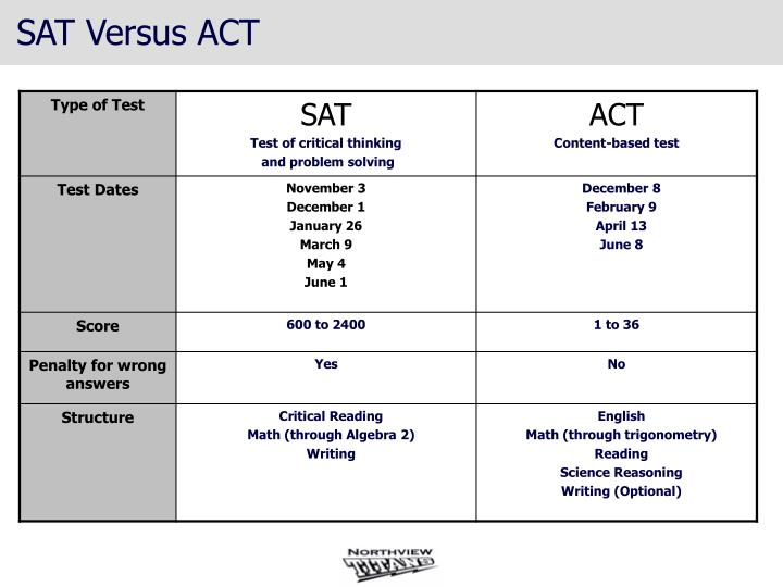 SAT Versus ACT