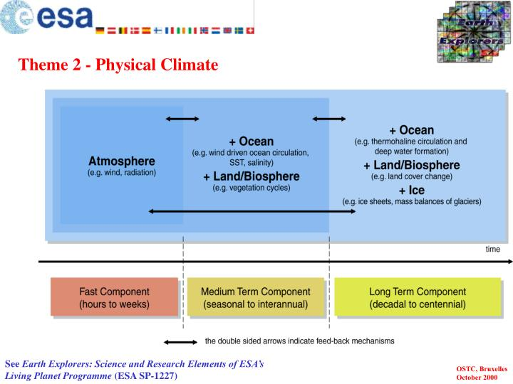 Theme 2 - Physical Climate