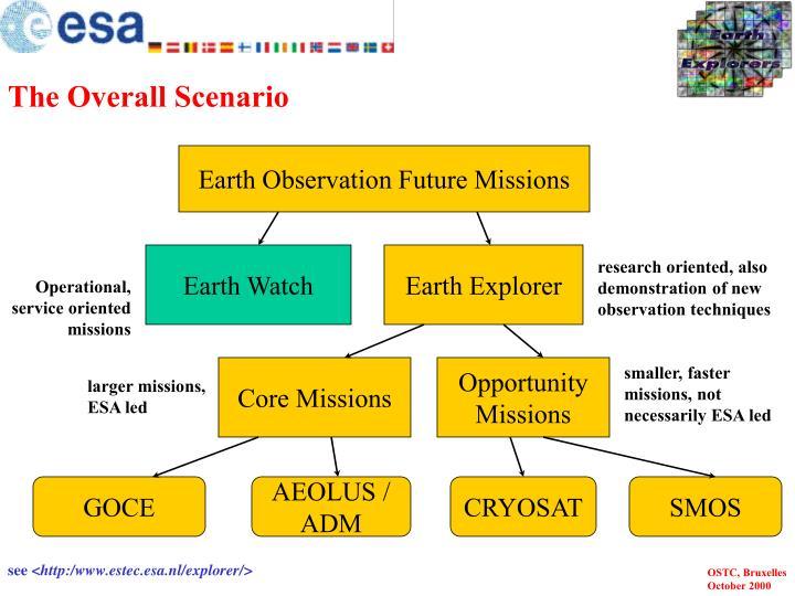 The Overall Scenario