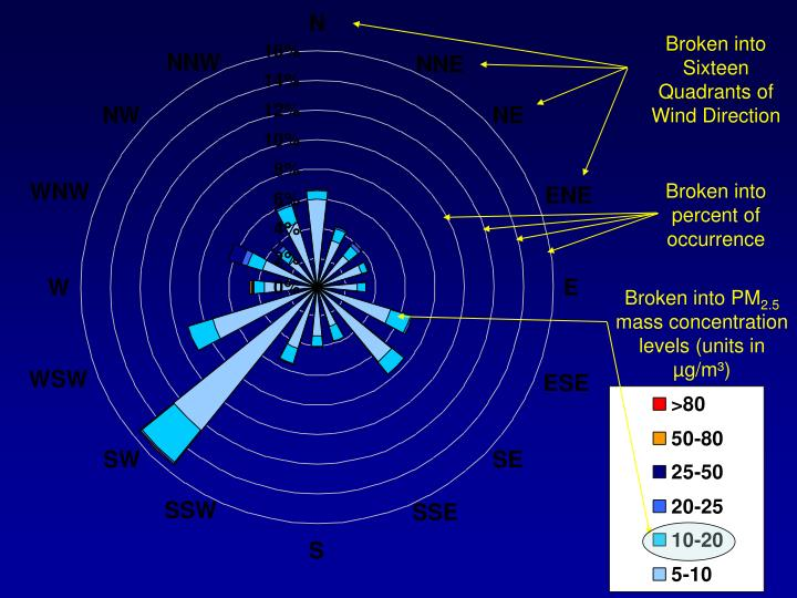 Broken into Sixteen Quadrants of Wind Direction