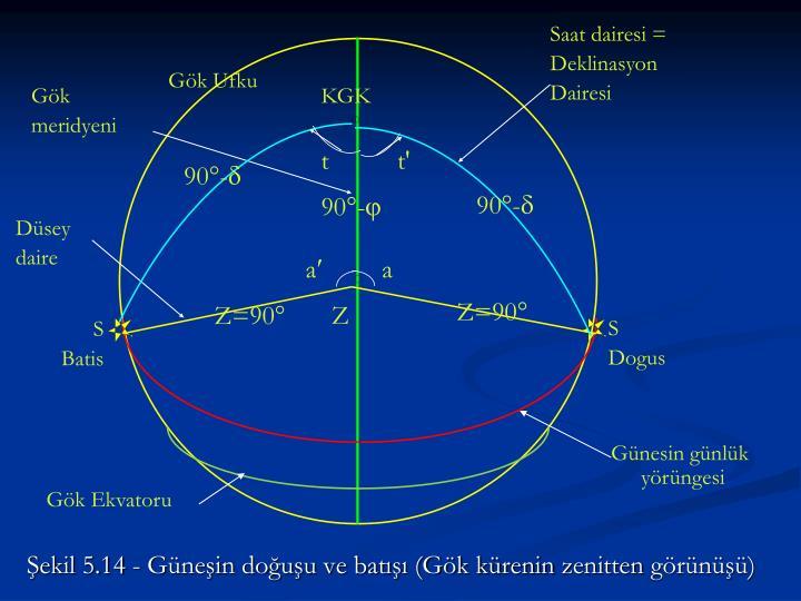 Şekil 5.14 - Güneşin doğuşu ve batışı (Gök kürenin