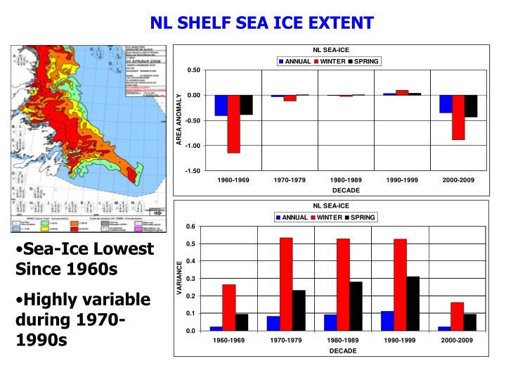 NL SHELF SEA ICE EXTENT