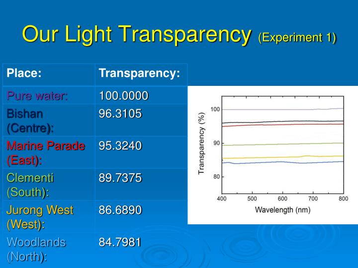 Our Light Transparency