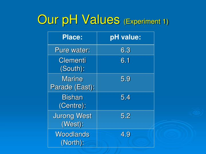 Our pH Values