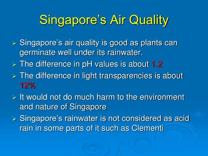 Singapore's Air Quality