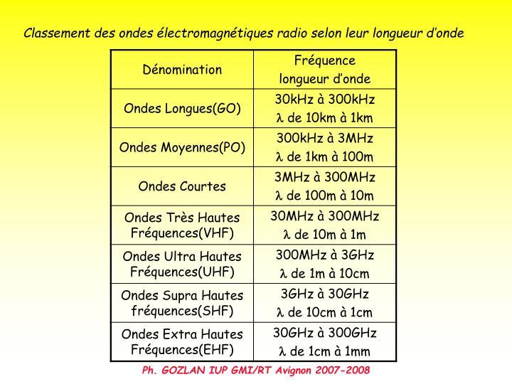 Classement des ondes électromagnétiques radio selon leur longueur d'onde