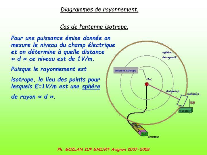 Diagrammes de rayonnement.