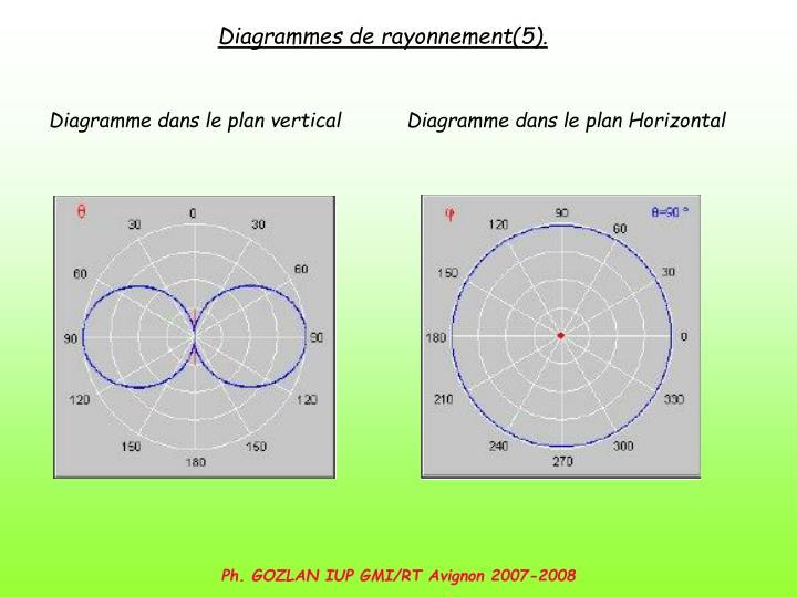 Diagrammes de rayonnement(5).