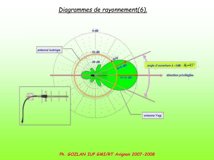 Diagrammes de rayonnement(6).