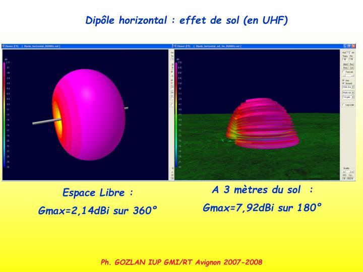 Dipôle horizontal : effet de sol (en UHF)