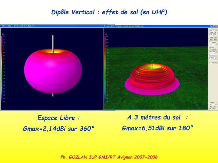 Dipôle Vertical : effet de sol (en UHF)