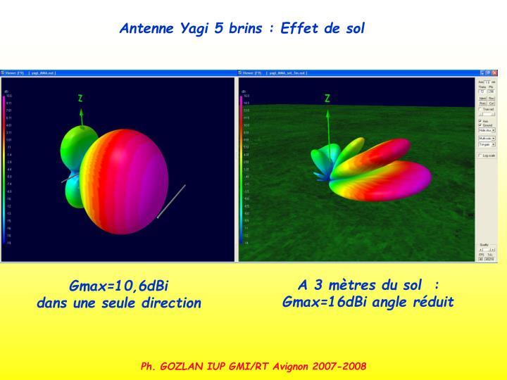 Antenne Yagi 5 brins : Effet de sol